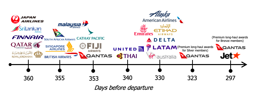 Award seat release times by airline as of September 2020